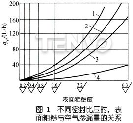 不同密封比压时,表面粗糙度与空气渗漏量的关系图
