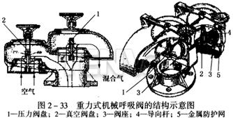 重力式机械呼吸阀的结构示意图