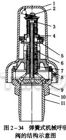 弹簧式机械呼吸阀的结构示意图