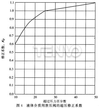 液体介质用泄压阀的超压修正系数